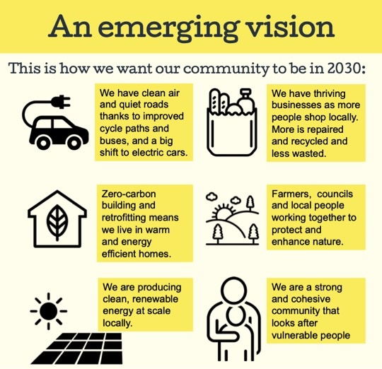 2030 project steyning & district emerging vision graphic