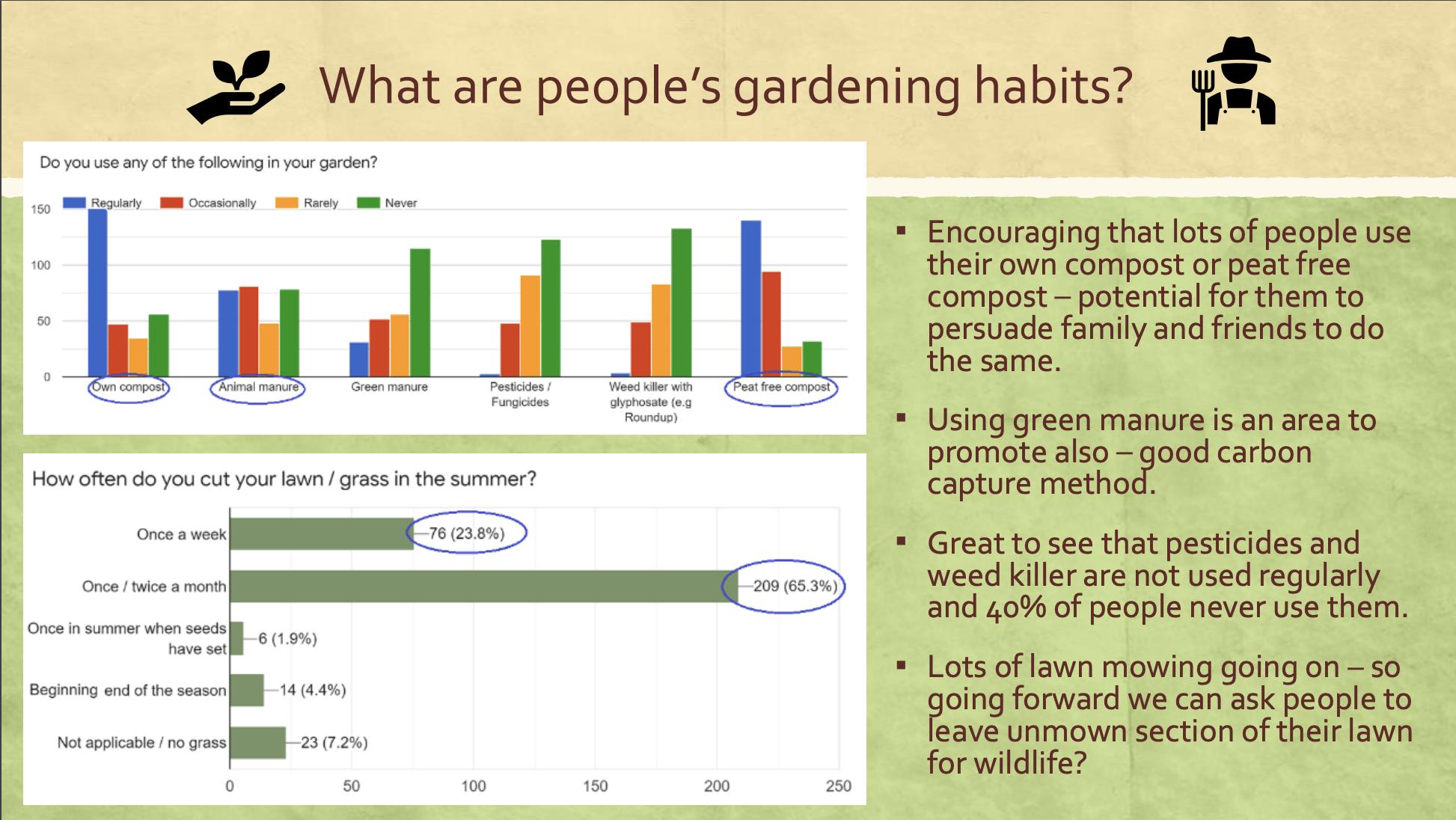 Garden Survey Habits