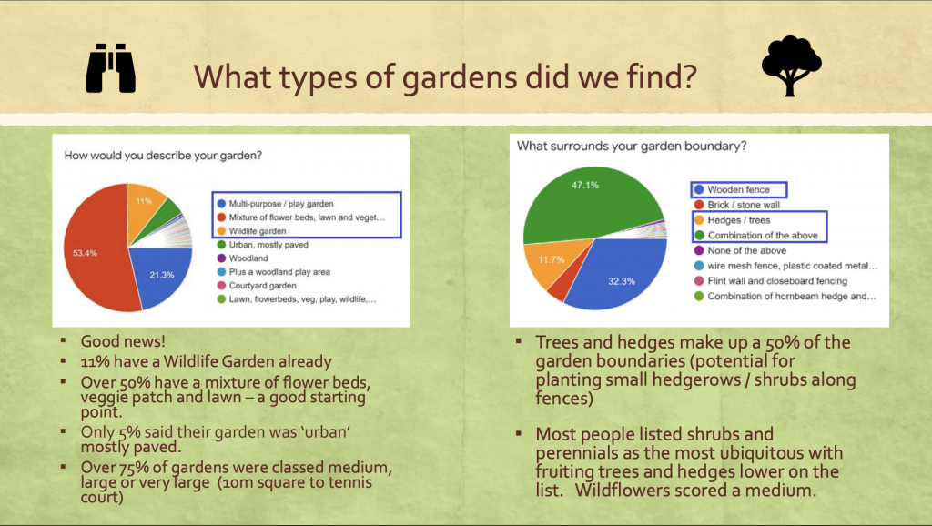 Garden Survey Results Example Page